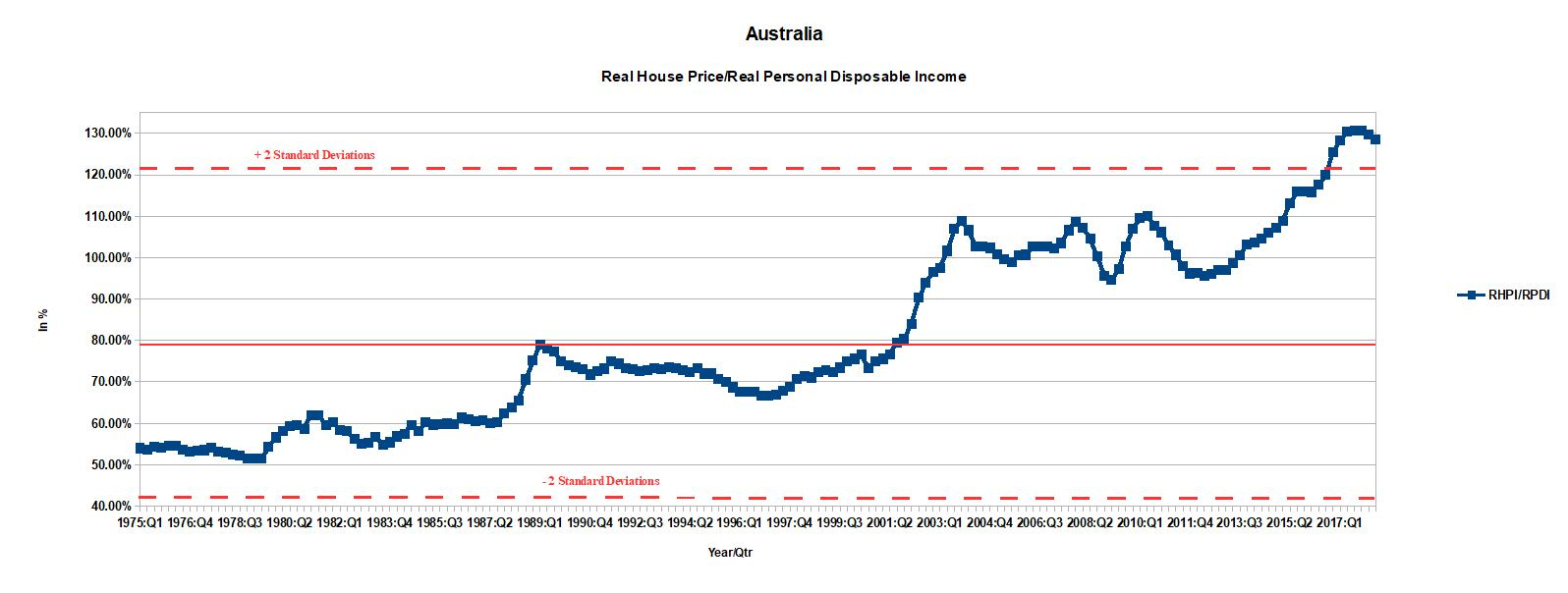 Sold House Prices Australia The System Is Broken