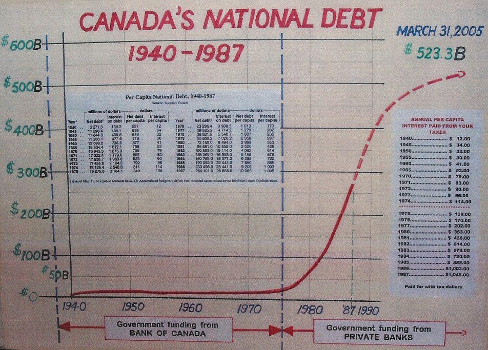 La Banque du CANADA crée-t-elle l'argent ? NON !