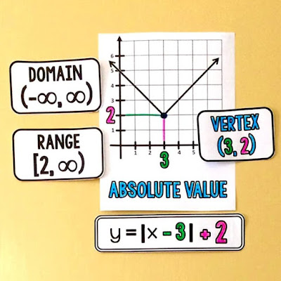an example graph for absolute value functions with domain and range