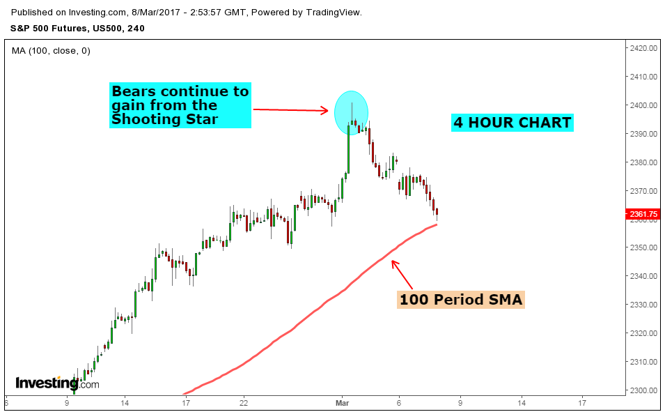 Stock Market Chart Analysis Es Analysis After Closing Bell