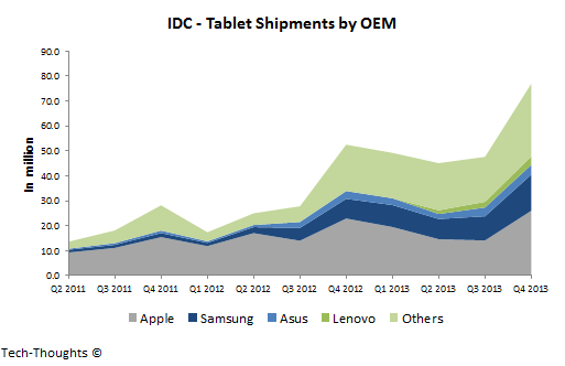 Tablet Shipments by OEM
