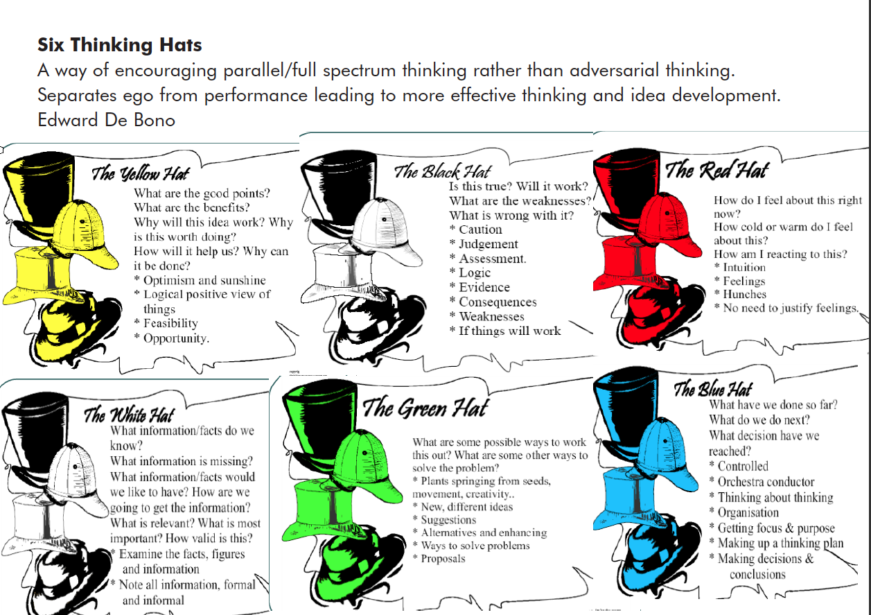 Self Set Project 6 Thinking Hats By Edward De Bono