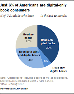 Diagram about book reading habits from 2016