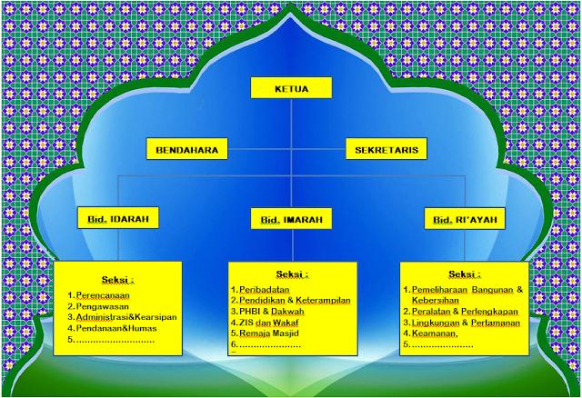struktur organisasi masjid