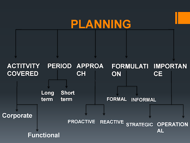 Strategies and Types of Project Planning