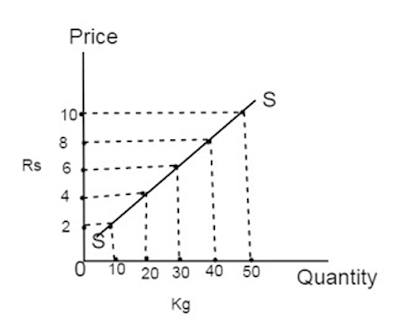 supply-curve