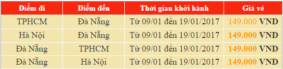 Vé máy bay đi Đà Nẵng khuyến mãi Jetstar giá chỉ 149.000 đồng