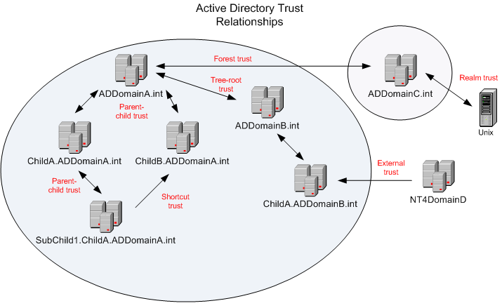 active directory trust relationship step by