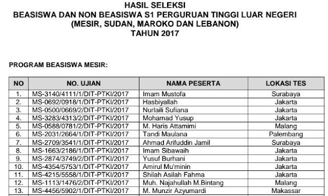 Daftar Nama Nama Lolos  Seleksi Beasiswa Dan Non Beasiswa S1 Perguruan Tinggi Luar Negeri Tahun 2017