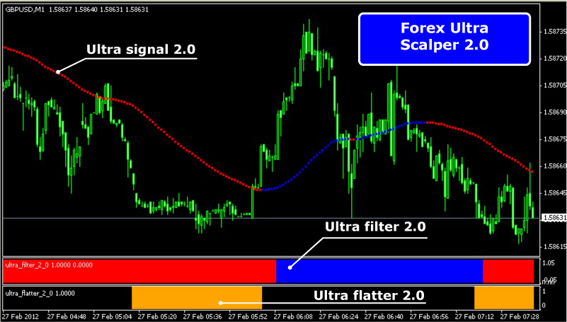 Forex Ultra Scalper - KamiForex