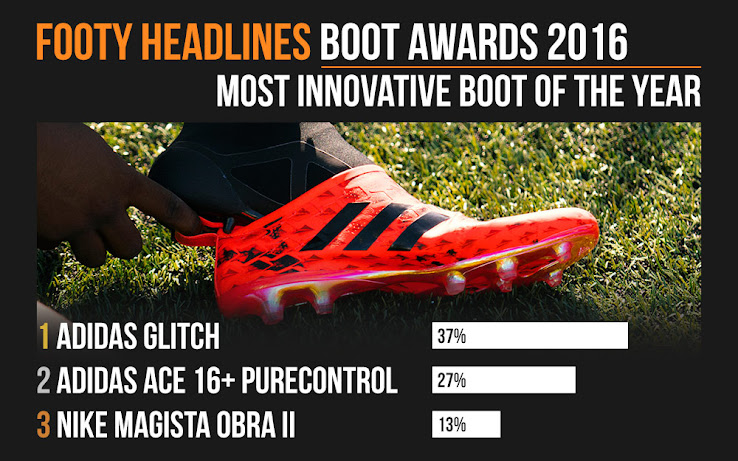 7136dda33c7 2016 Footy Headlines Boot Awards - Adidas Glitch is the Most ...