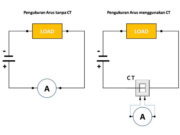 Mengukur Arus listrik dengan Amperemeter dan CT serta perhitungannya