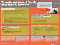 Memanfaatkan Sampah Plastik Untuk Aspal di Indonesia