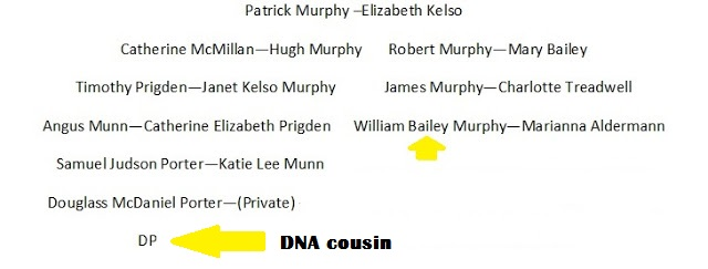 Finding The Right Connection --Murphy Line:  Part One --How Did I Get Here? My Amazing Genealogy Journey