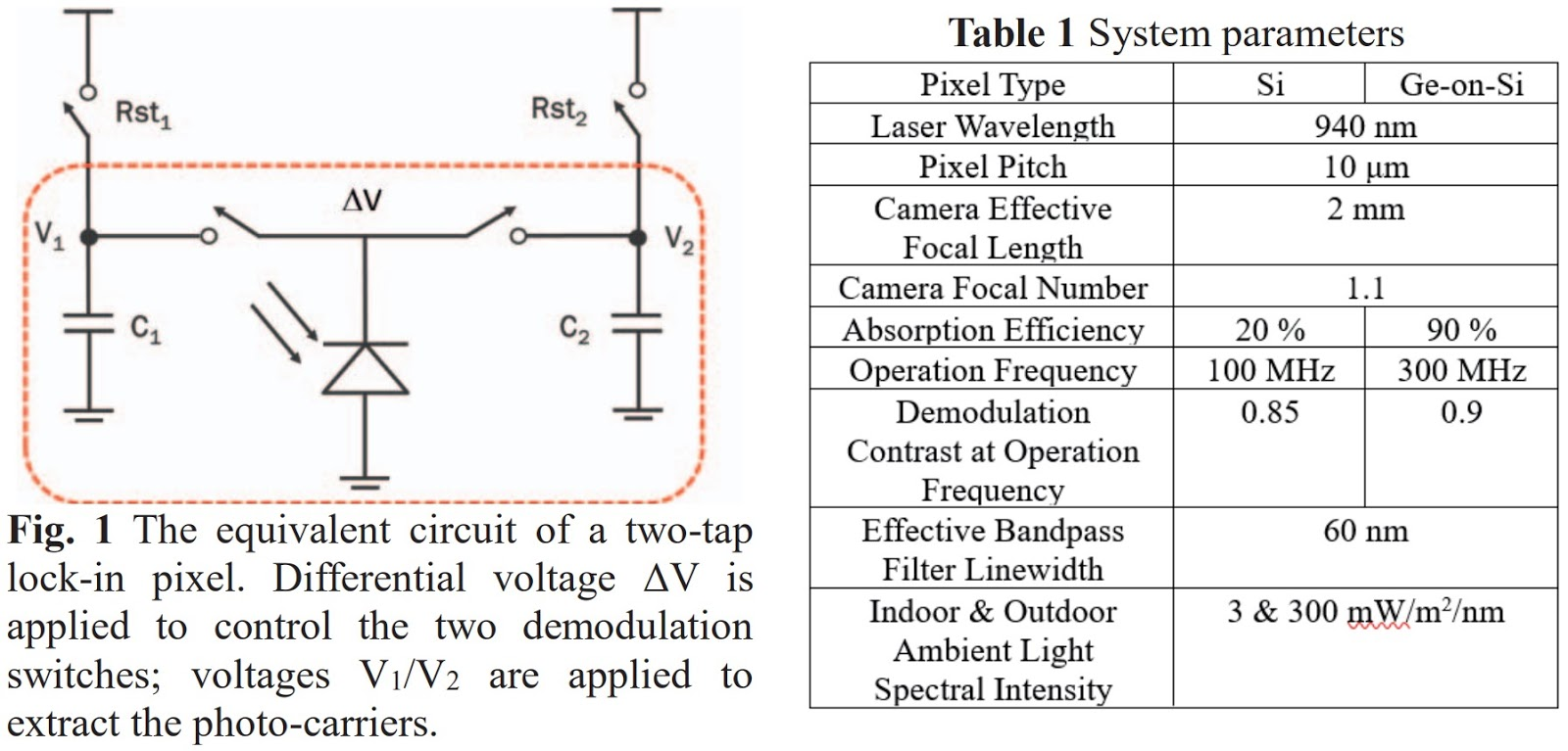 Image Sensors World December 2018 Modifications Power Over Ethernet Poe 1 El Fon Blog The Measured Statistical Data Further Demonstrate Technology Yields Good Within Wafer And To Uniformities That May Be Ready For Mass