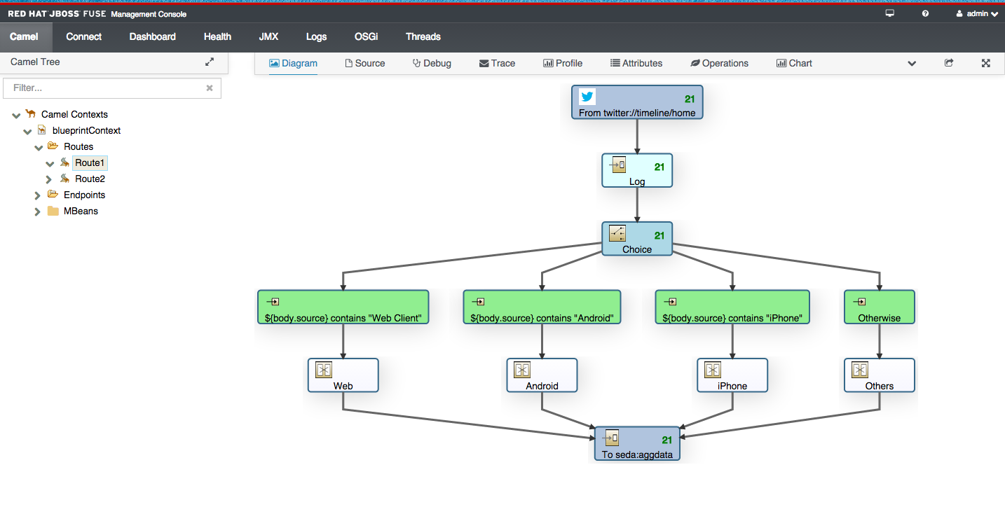 JBoss Fuse - Connecting to Twitter and the Aggregator