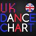 Martin Jensen's 'Solo Dance' Spends 4th Week At No.1 On Uk's Dance Chart