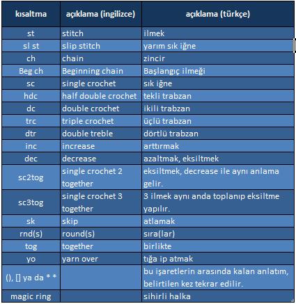 Amigurumi ' de Kullanılan Kısaltmalar ve Bu Kısaltma Harflerin ... | 437x425