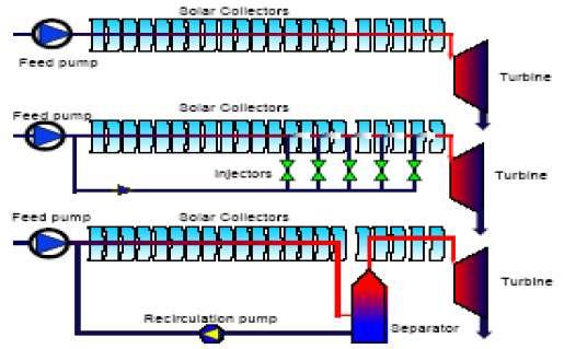 Jenis-jenis Solar Boiler