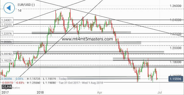 EUR/USD Technical Analysis:On the Edge of Downswing taking up again