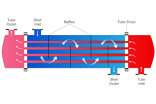 schematic of shell and tube heat exchanger