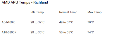 Temperatur normal AMD Ricland