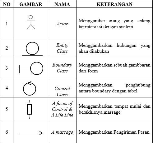 Unified Modelling Language Uml Ilmu Teknologi