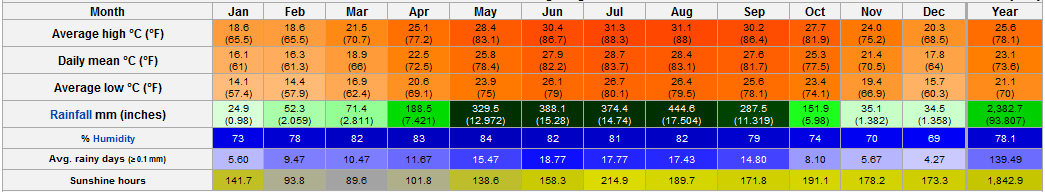 Hong Kong Weather - Annual trend. Monthly average range of temperature and Humidity data | Weather Forecast And Temperature Update