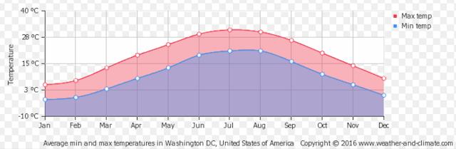Clima e temperatura em Washington