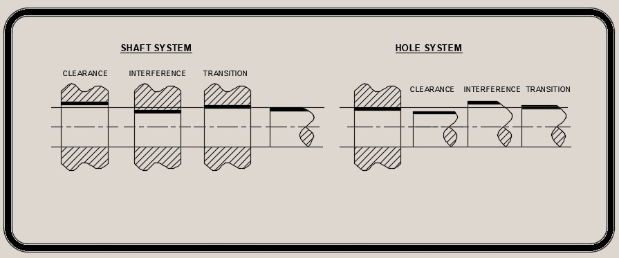 Types explained in shaft basis & hole basis system