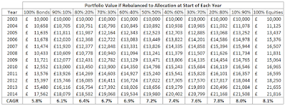 Portfolio Value if Bonds/Equities Allocation Rebalanced at Start of each Year