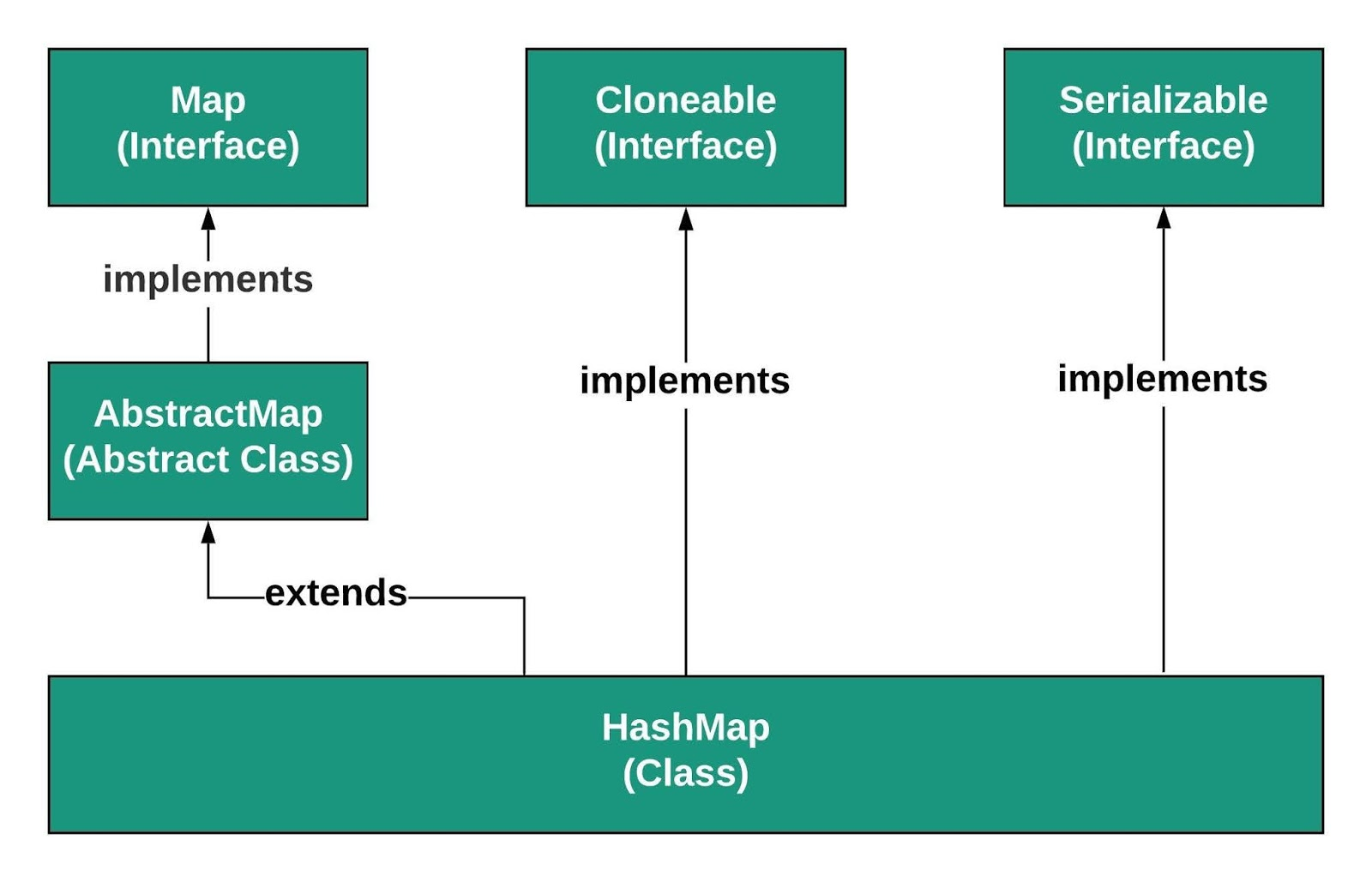 Hierarchy of HashMap in Java