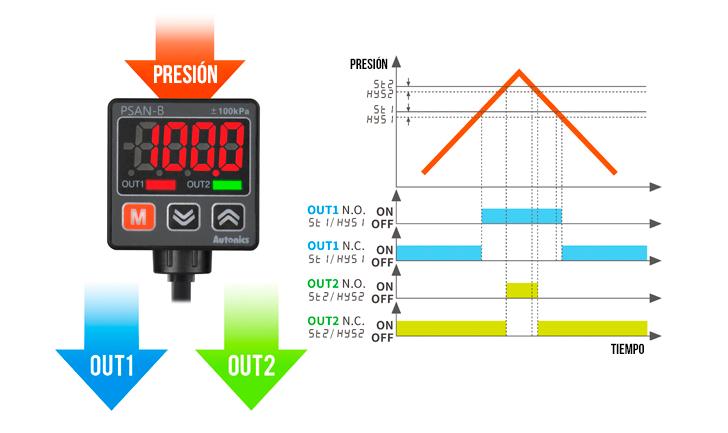 Sensor de presión PSAN - Autonics