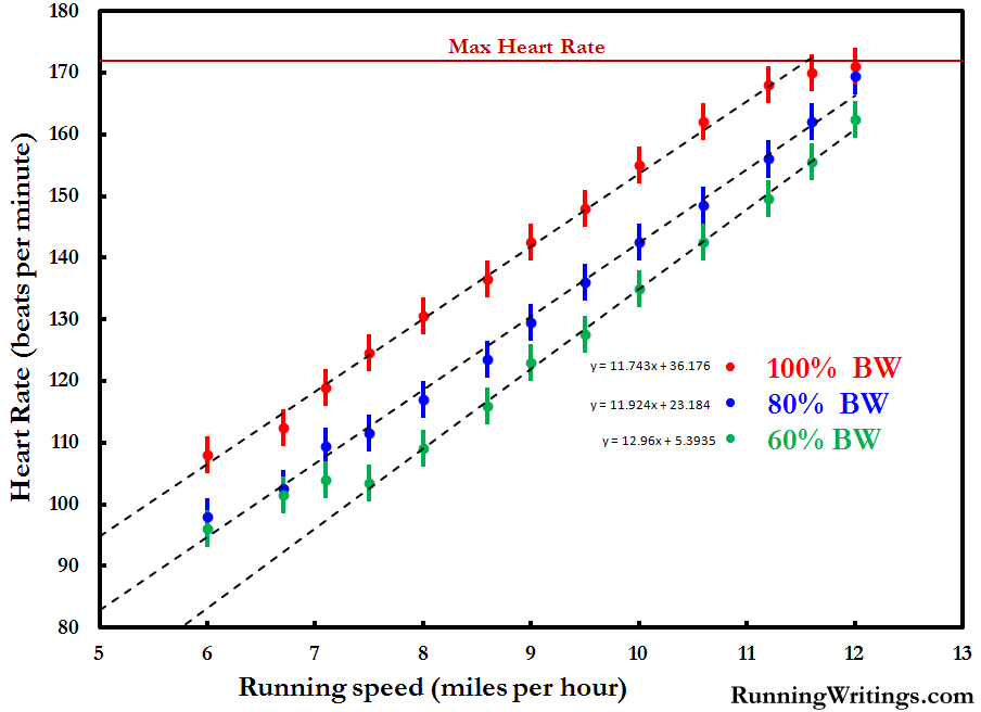 The raw data from each of my three trials on alterg also running writings how much easier is an rh runningwritings