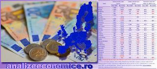 Topurile statelor UE după creșterile salariilor minime și medii între 2007 și 2016