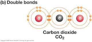 Belajar Kimia : Ikatan Dan Valensi