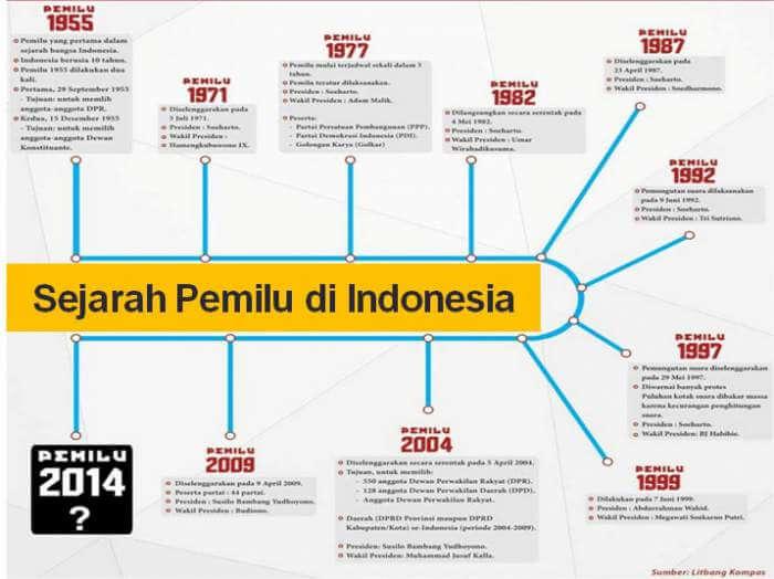 Sejarah Singkat Pemilihan Umum di Indonesia