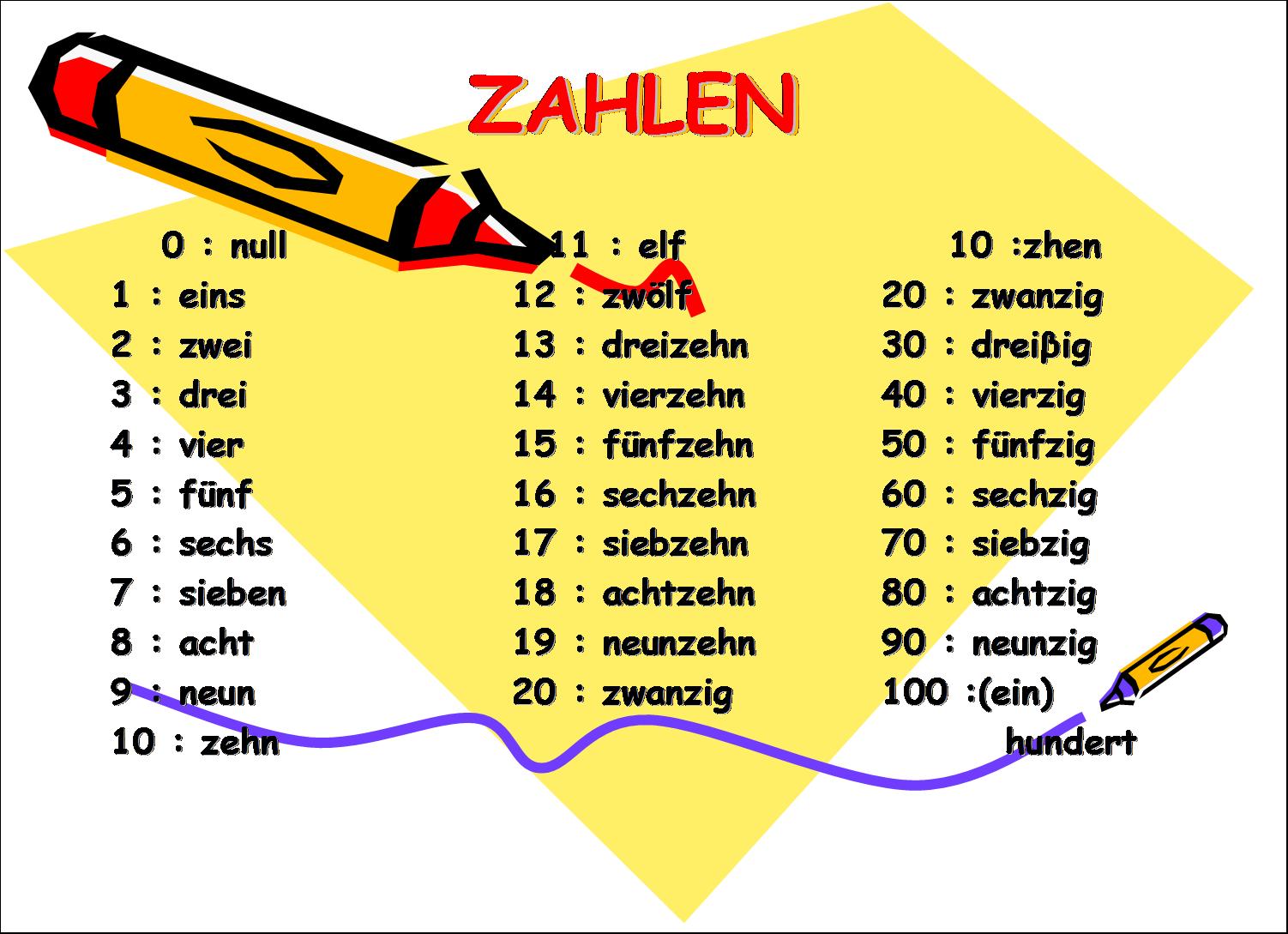 Puisi Bahasa Jerman Baharuddin Zainal Wikipedia Bahasa Melayu Ensiklopedia Yukkk Belajar Bahasa Jerman Part 2 Bukan Sekedar Materi