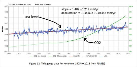 Honolulu, mareógrafo, tide gauge, CO2, sea level, fraude, cambio, climático, scam, calentamiento, global, change, climate, change, alarmismo, gráfico, greenhouse