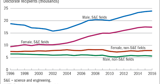 #NSF REPORT: U.S. Doctorate Recipients At Near All-Time High (2016 Data)