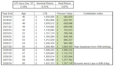 Nominal assumed change in pension wealth