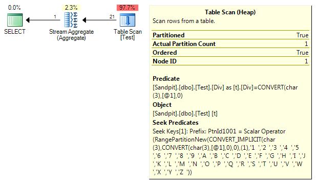 Dynamic partition elimination