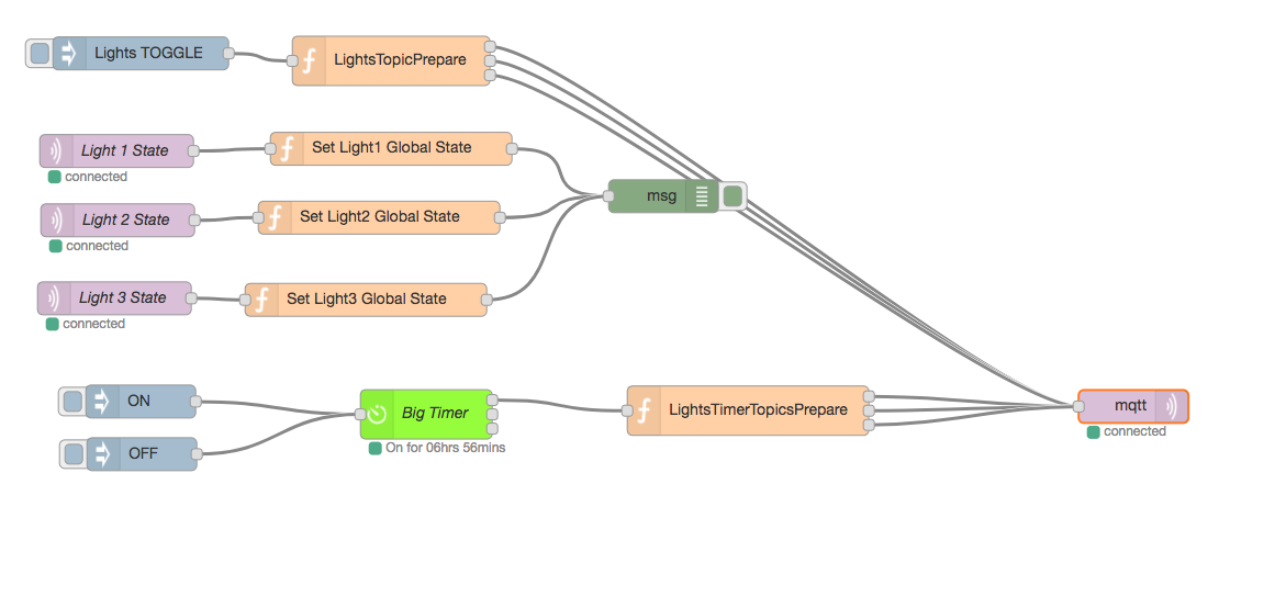 OpenHab and Node-RED Controlled Christmas Lights