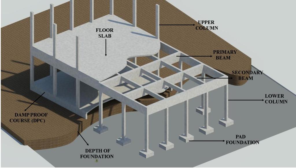 Basement Forms