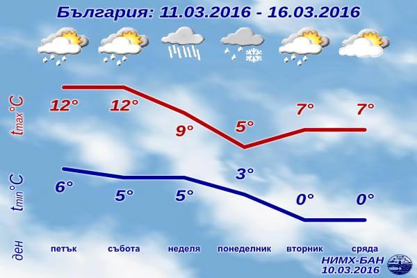 [Изображение: sedmichna-prognoza-za-vremeto-11-mart-20...t-2016.png]