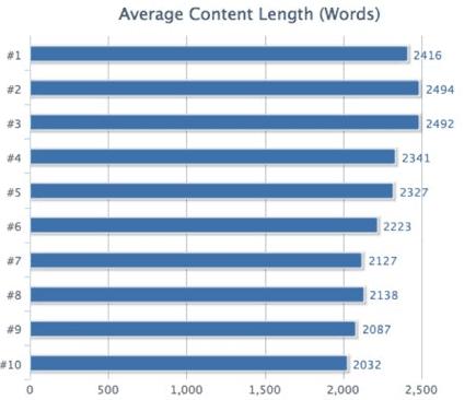Serp IQ Riset, pagerank versus jumlah suku kata dalam artikel postingan