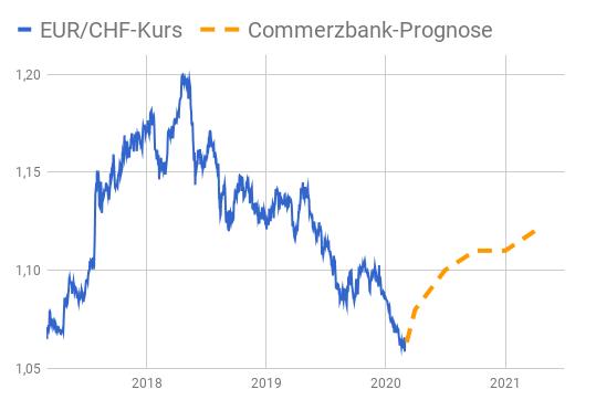 Linienchart EUR/CHF-Kurs 2017-2020 mit Commerzbank Prognosen bis März 2021