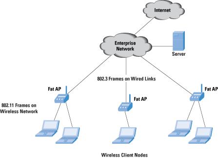 WLAN - wireless local-area network
