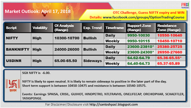 Indian Market Outlook: 20180417