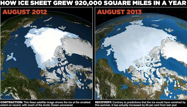 And Now It's Global COOLING! Record Return of Arctic Ice Cap as it Grows by 60% in a Year